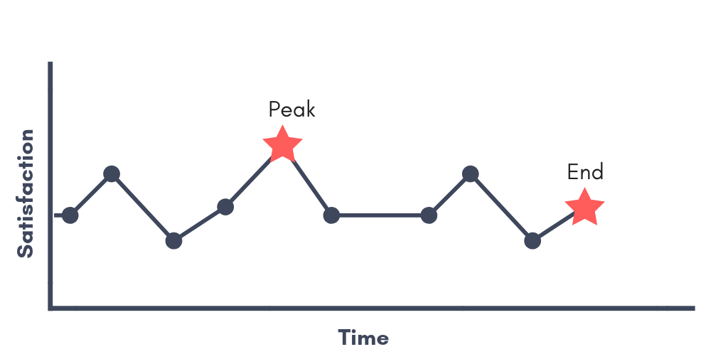 The Peak-End Rule and its Effect on Patient Satisfaction