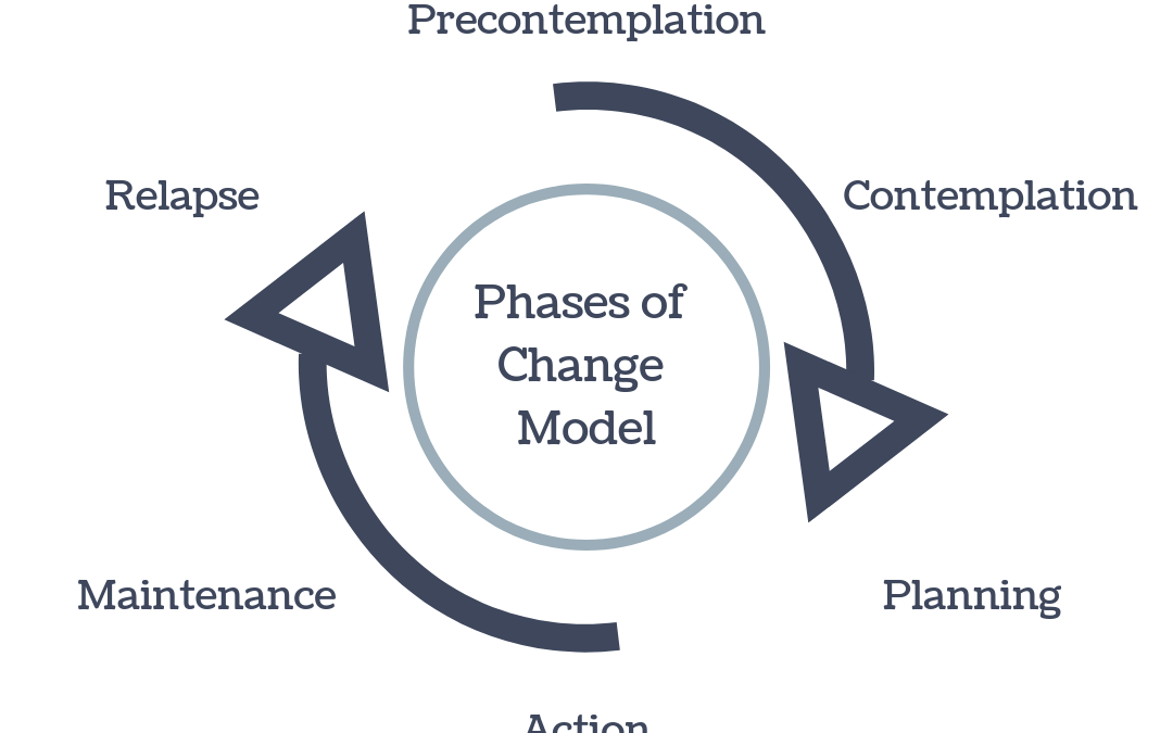 How Understanding Behavioral Change Can Improve Outcomes