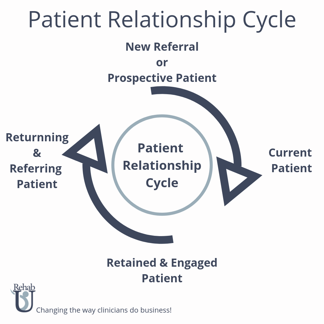 Patient Relationship Cycle