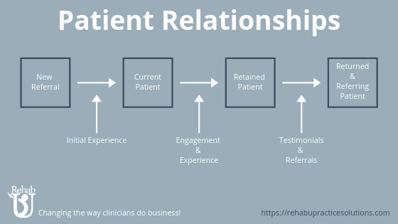 Patient Relationships & Business Growth (Plus Infographic)