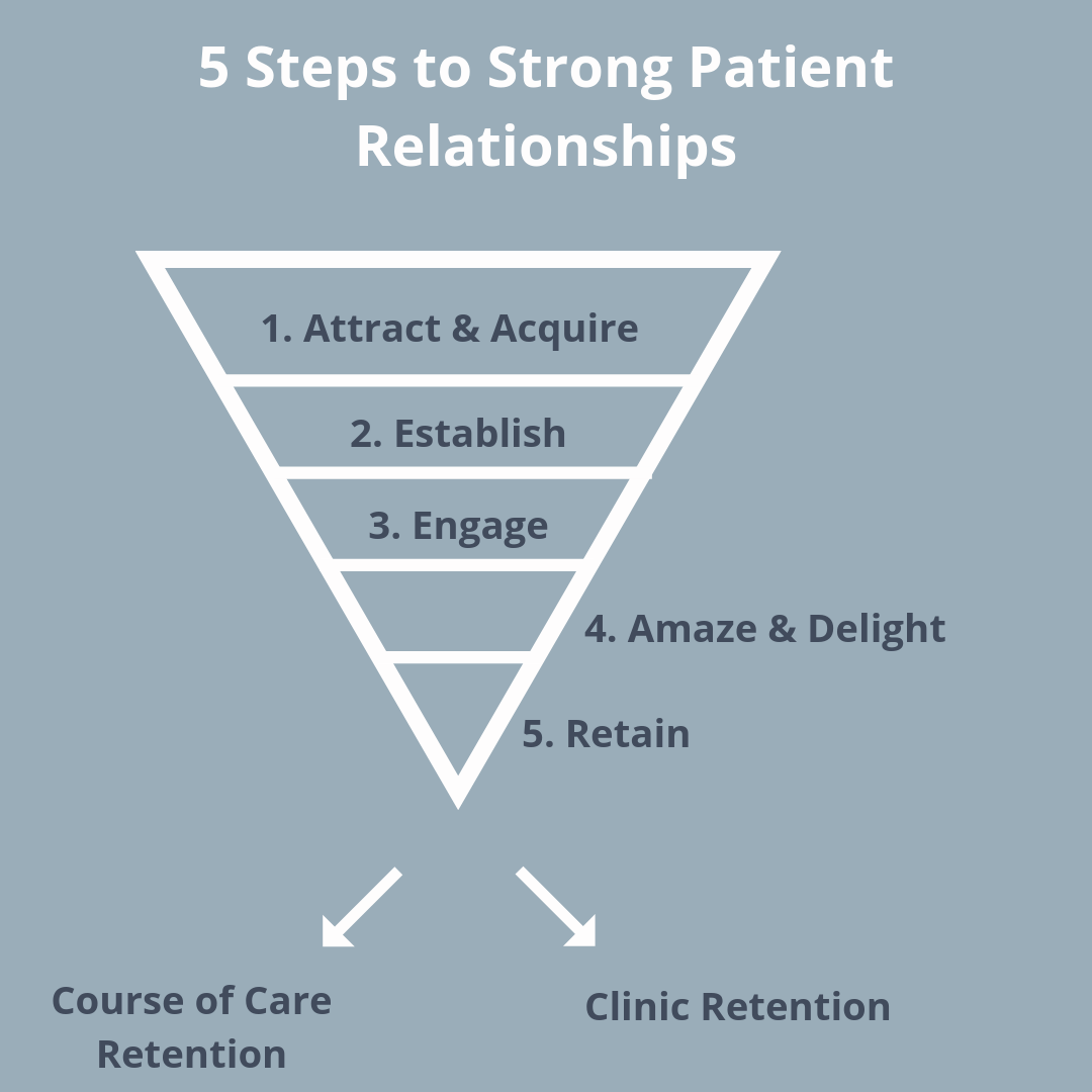 Infographic: 5 Steps to Strong Patient Relationships
