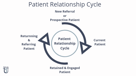 How Does Your Clinic Manage The Patient Relationship Cycle?